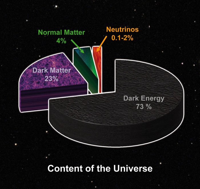 Image result for The universe is dark