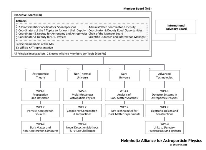 HAP organization chart