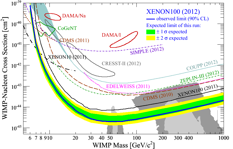 XENON - Detection principles