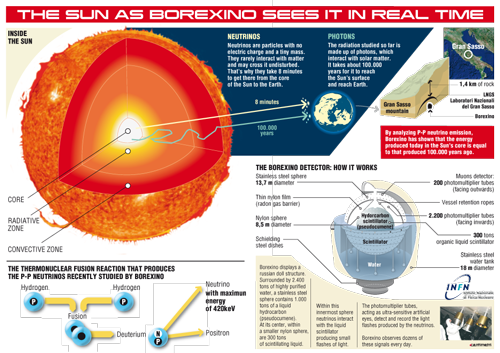 The Sun as Borexino Sees It in Real Time (credit: Borexino Collaboration)