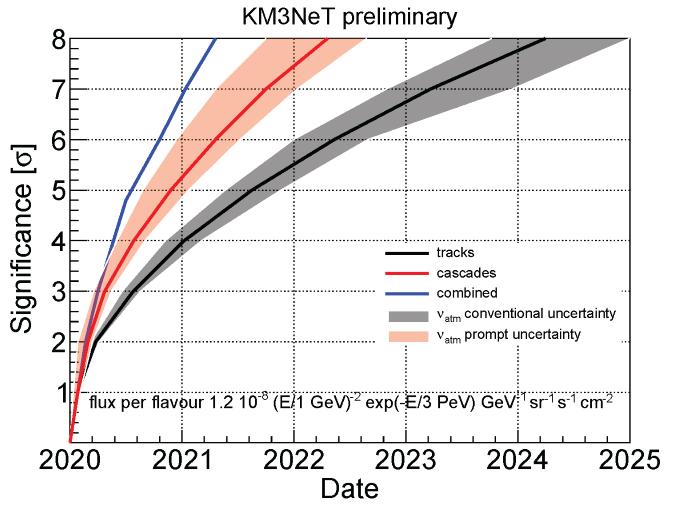 KM3Net: ARCA potential