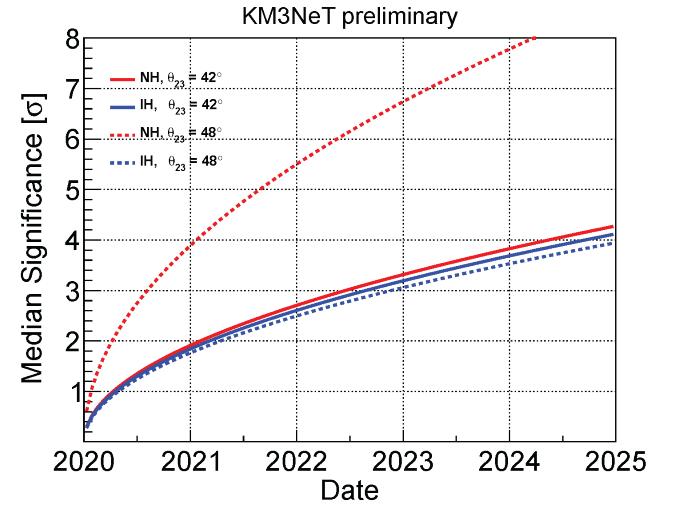 KM3Net: ORCA potential